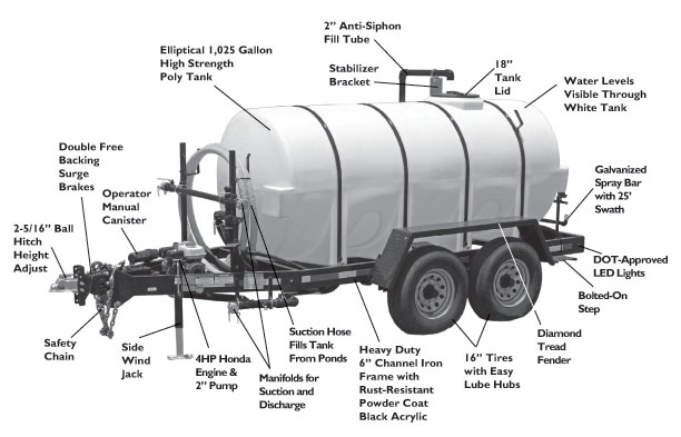 Express Water Trailers for Dust Control