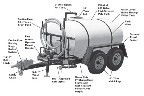 Portable Water Storage Trailer Options